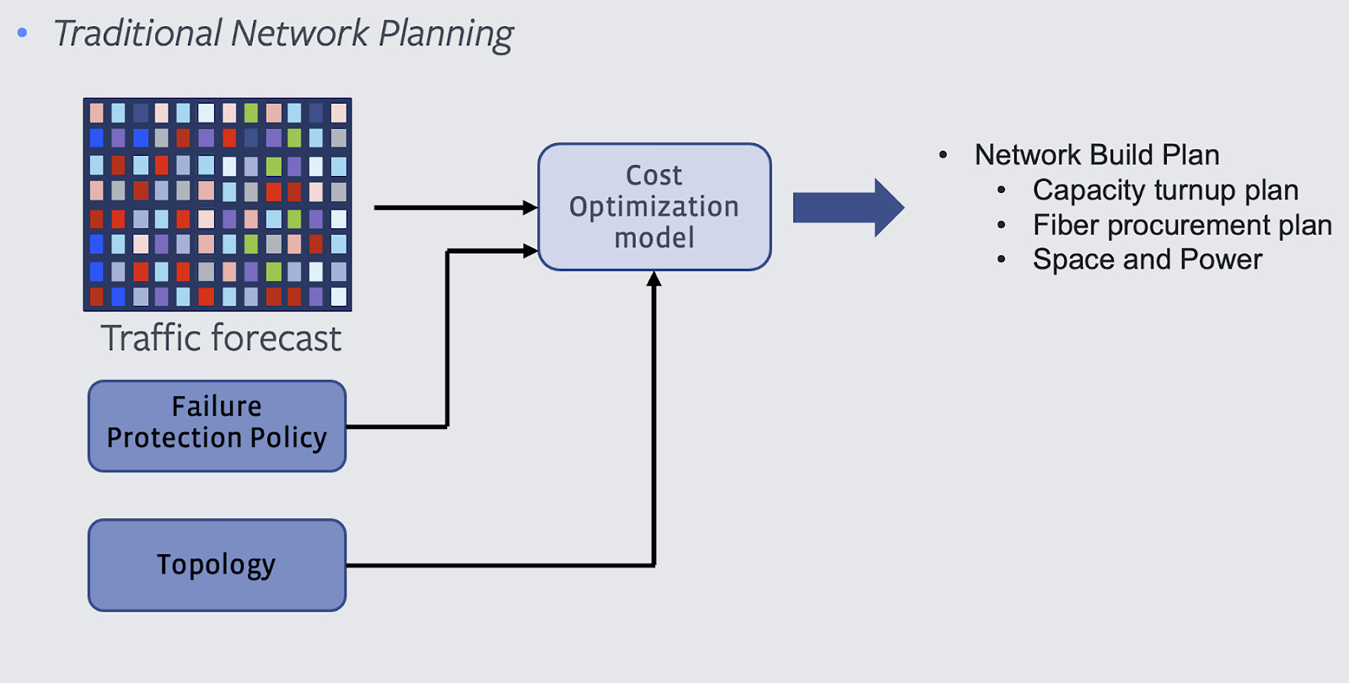 Traditional approach to network planning
