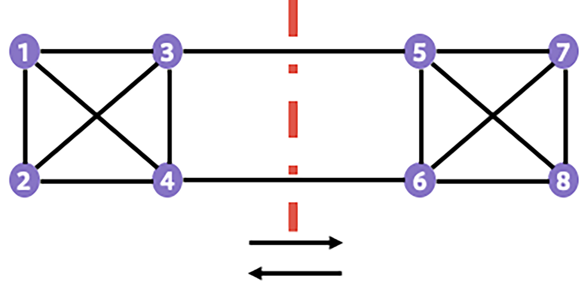 This network cut partitions the topology into two sets of nodes, (1,2,3,4) and (5,6,7,8)