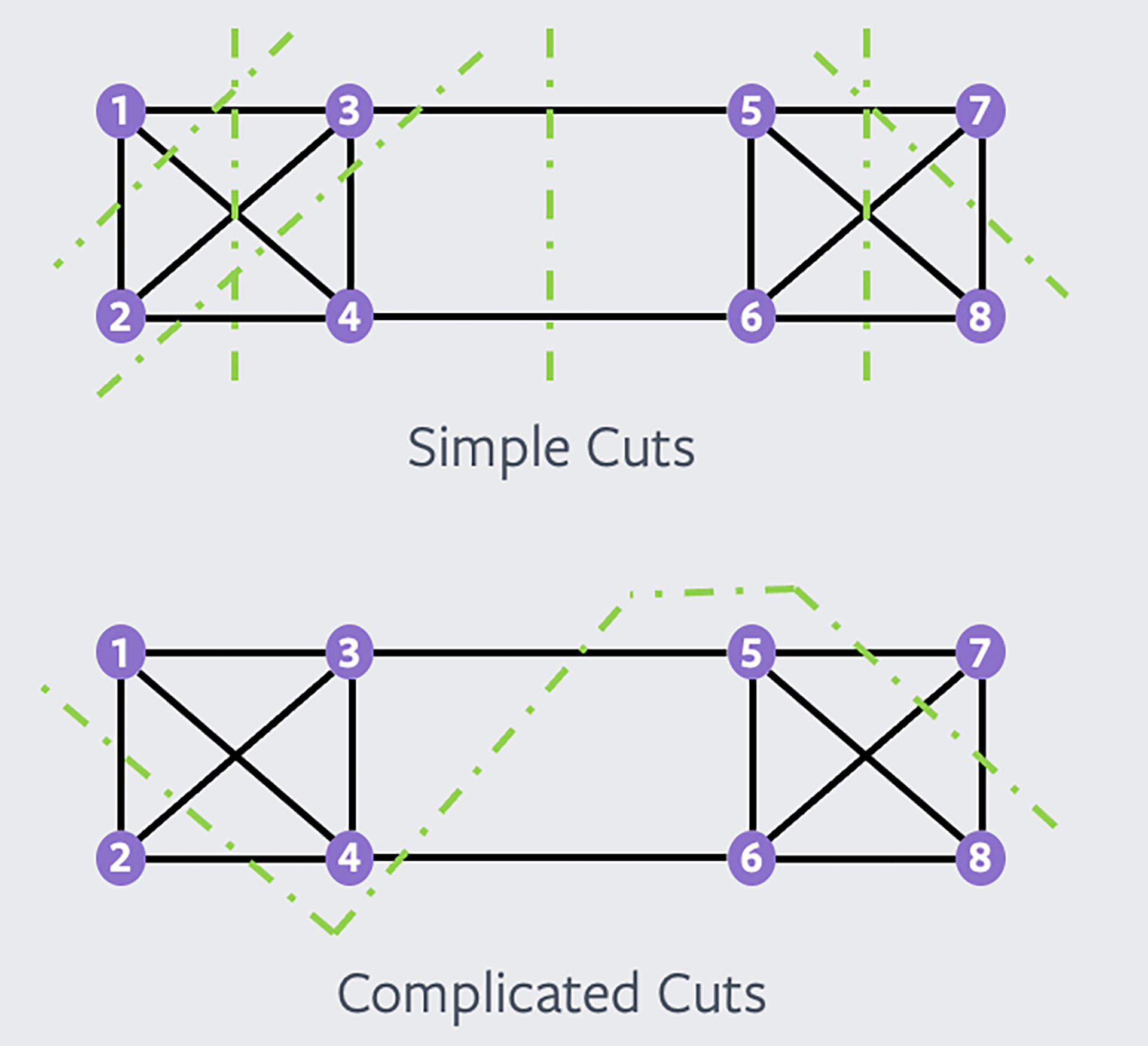 A complicated cut is already taken into account by a set of simple cuts.