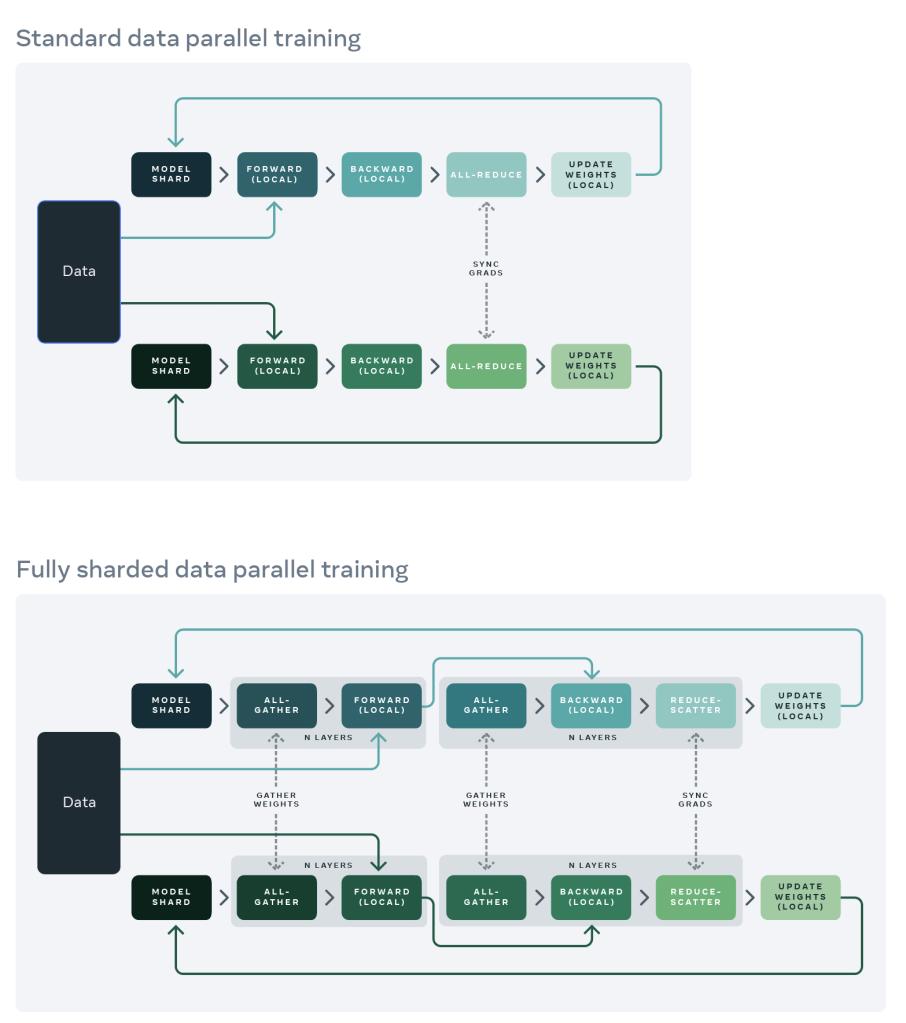 Full Sharded Data Parallel graph