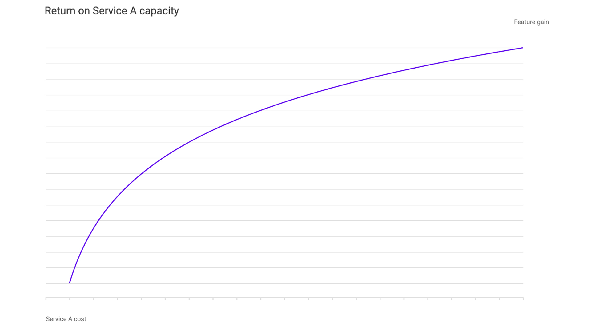 chart showing return on service A capacity
