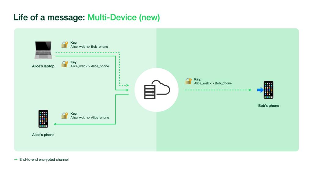WhatsApp Multi-device graphic