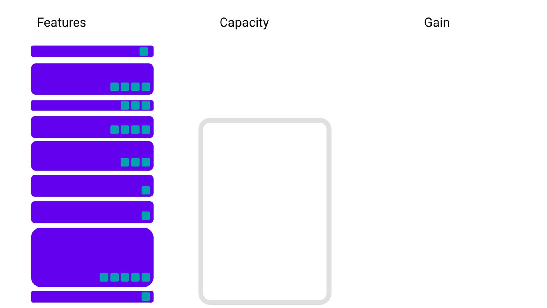 Say we have multiple features that all take up some amount of space (the height of the rectangles) and contribute some amount of gain to our models (the teal squares), and we are unable to accommodate them all in our limited capacity.