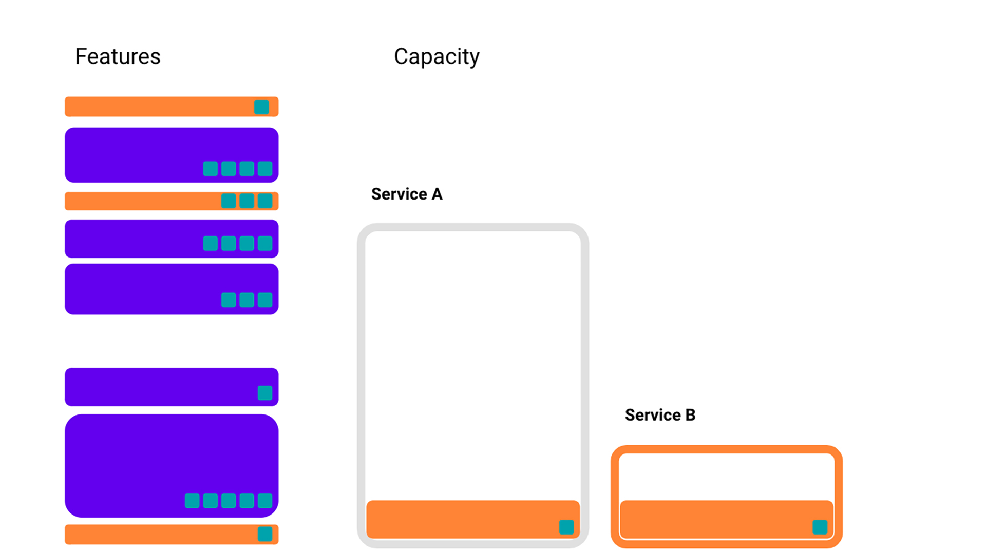We can make our example slightly more sophisticated by adding in Service B, and saying that orange features take up space in both Service A and Service B.
