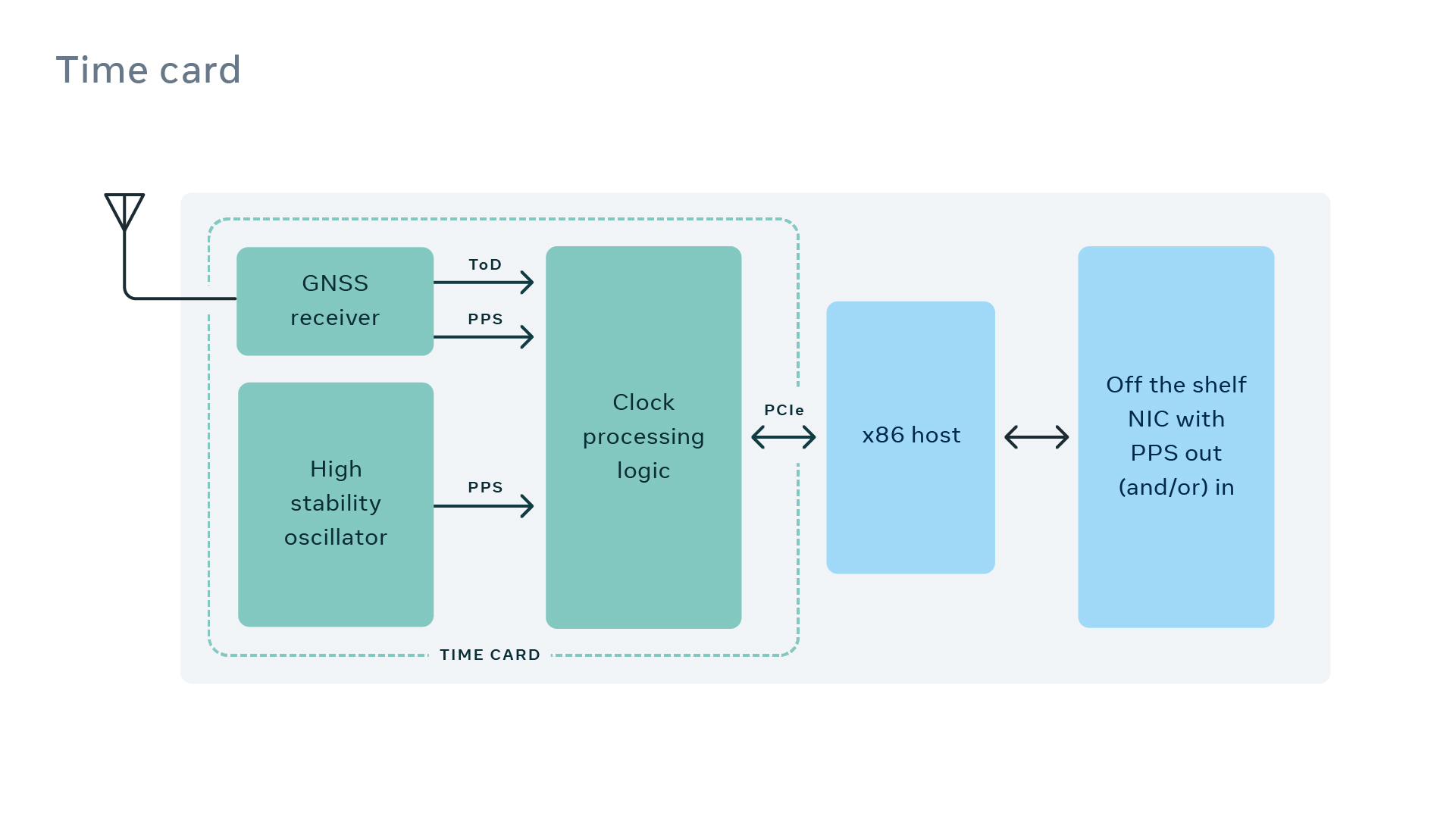 Block diagram of the time card functionality