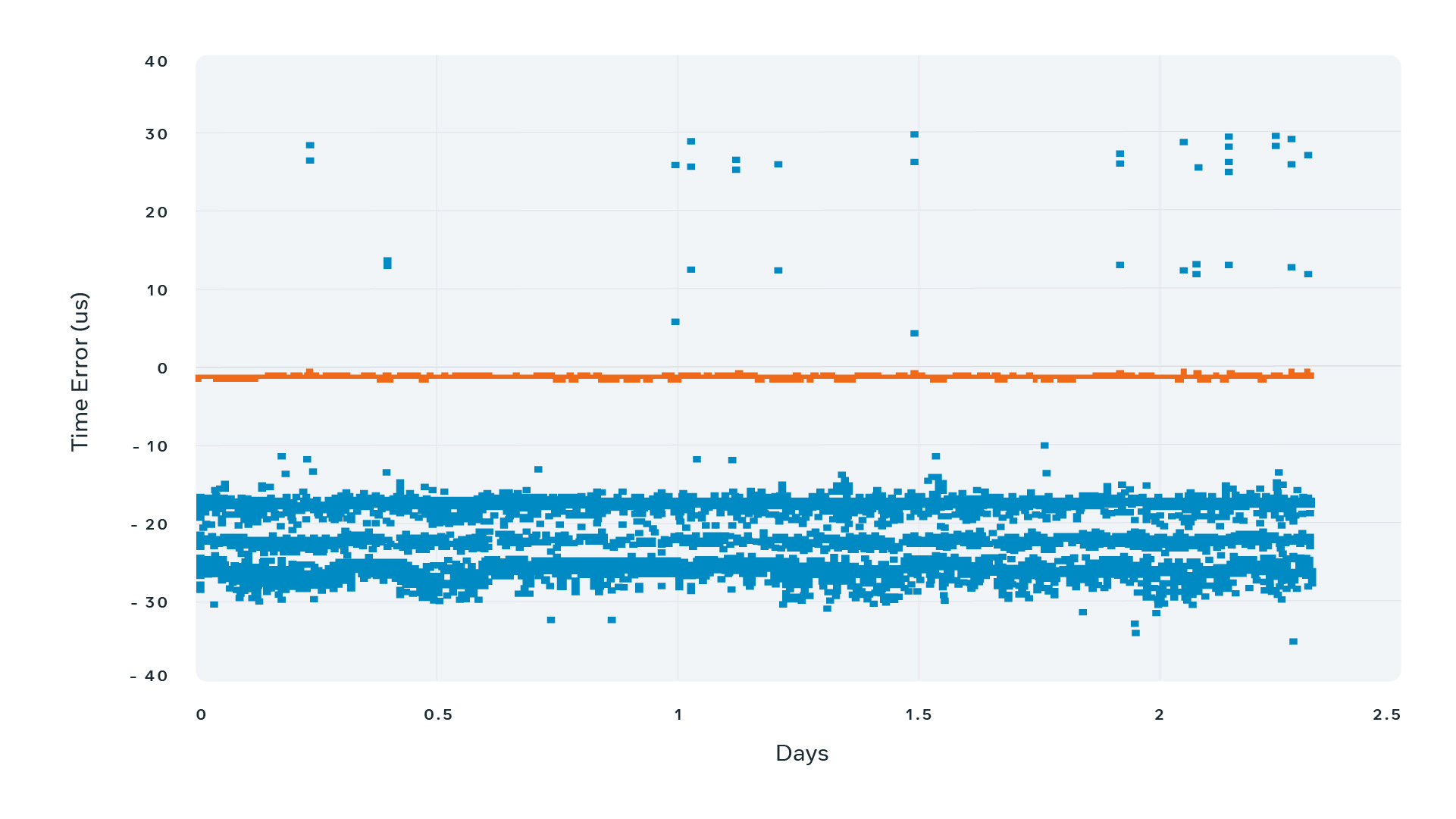 On this graph, the blue line represents NTP measurement results. The precision stays within ±40 microseconds throughout the 48-hour measurement interval. The orange line represents PTP measurement results. The offset is practically 0 ranging within nanoseconds range.