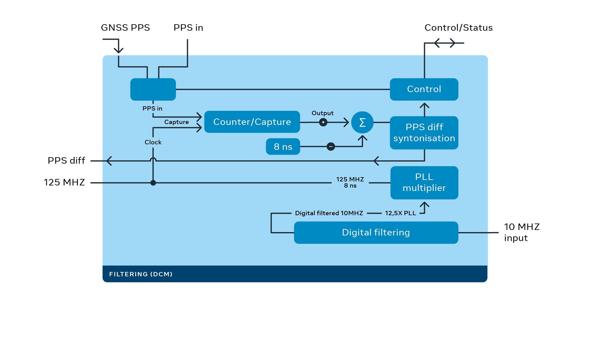 Block diagram showing the filtering process