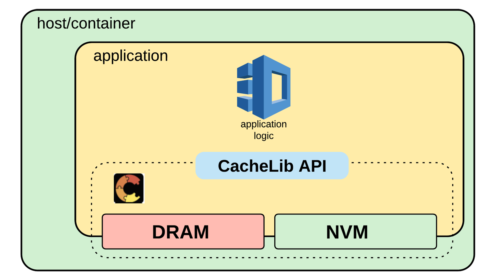 CacheLib's C++ library enables developers to build and customize scalable and concurrent caches through its simple API.