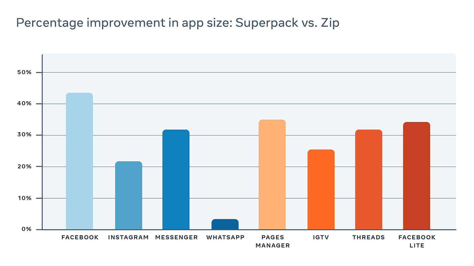 Table showing percentage improvement in app size, thanks to Superpack