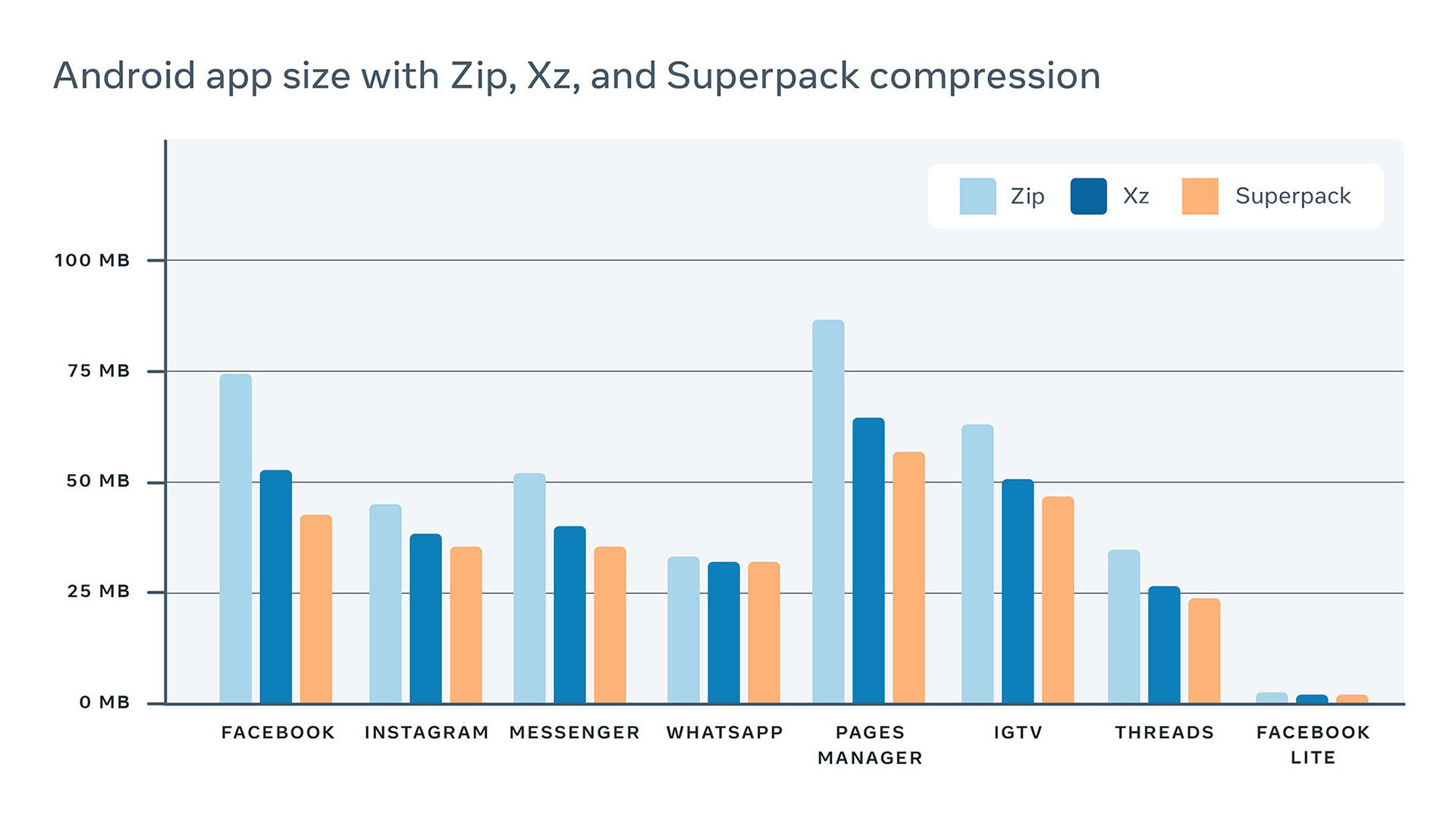 Table illustrating the reduction in the size of these apps thanks to Superpack