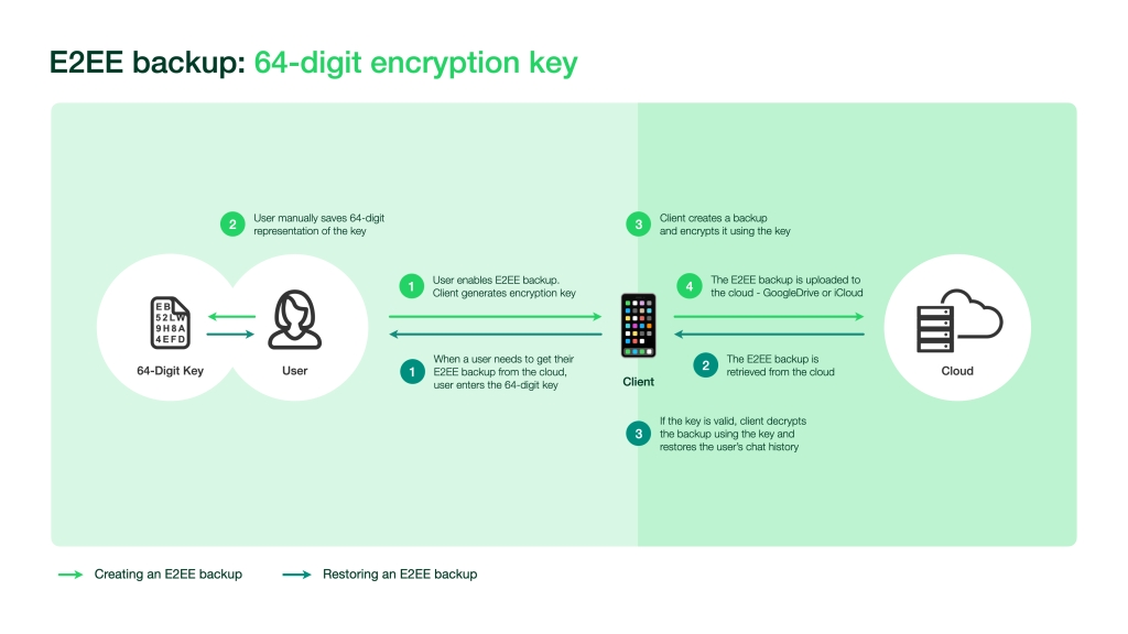 WhatsApp end-to-end encrypted backups