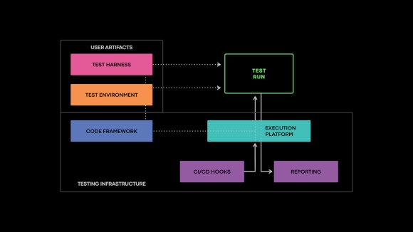 The components of an integration test. The testing infrastructure provides the foundation on top of which engineers write their tests, and the execution platform for running them.
